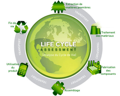 life recycle assessment