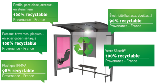 Diagram of recycling of street furniture