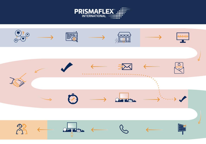 Étapes du service commercial de prismaflex